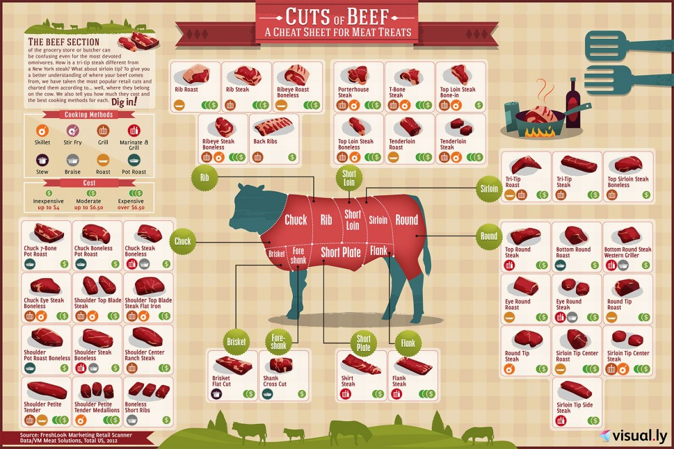 cuts-of-beef_5159cd86e94df_w969